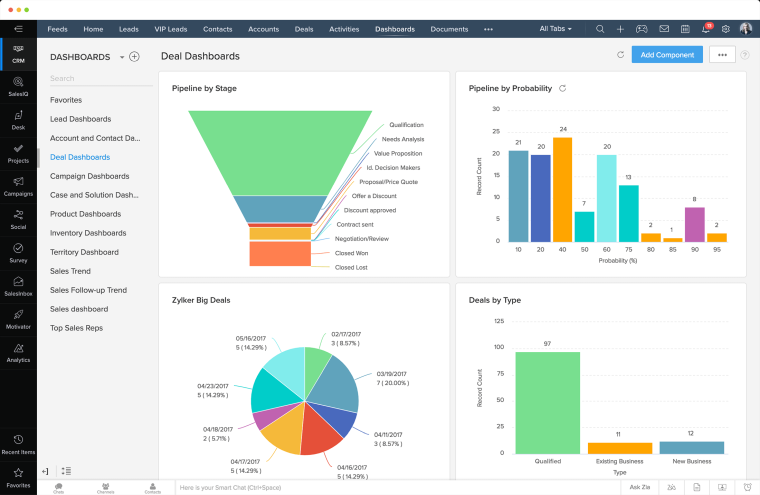 Zoho CRM Dashboard Screenshot von Sellmore